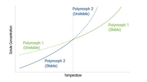 Phasendiagramm zweier Polymorphe