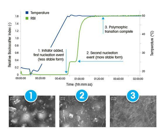 Umwandlung von Polymorphen bei Carbamazepin