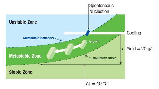 De thermodynamiek en kinetiek van herkristallisatie