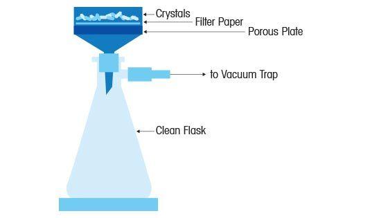 Scheiding van vaste en vloeibare stoffen voor herkristallisatie