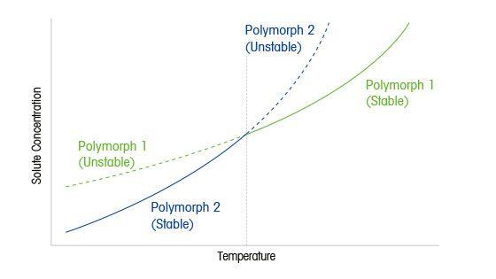 Les défis liés au polymorphisme dans les procédés