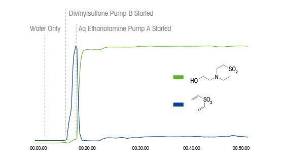 Réaction exothermique en flux continu
