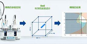 2020年9月 自动化化学 网络直播之实验设计(DoE)基本概述
