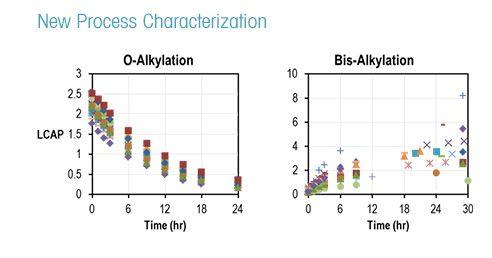 Alkylation Reaction Development