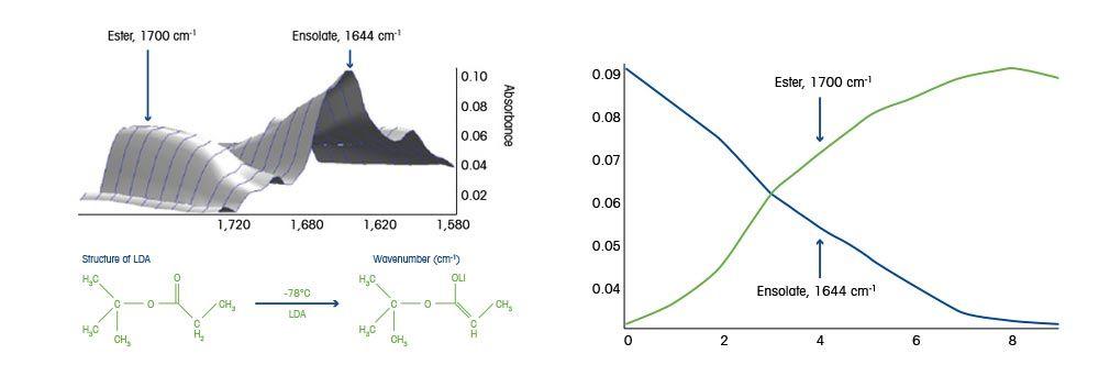 Lithiation Organolithium Reactions