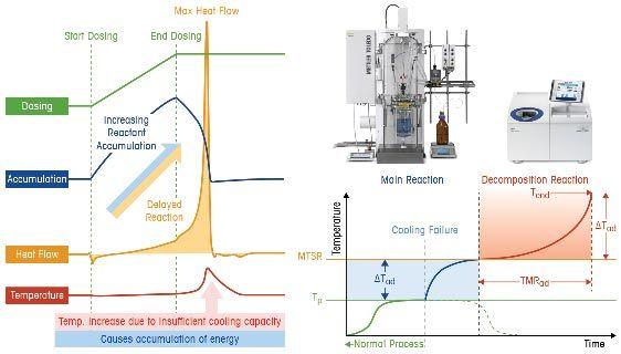 Techniky zkoumání bezpečnosti chemických procesů