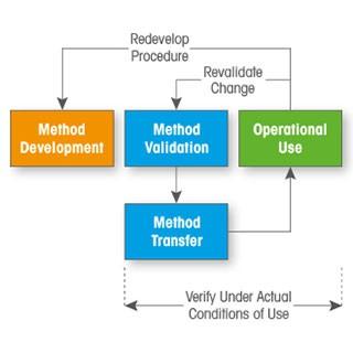 Validation of Titration Methods