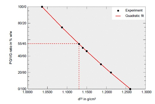 Black dots are the experimental data points, the red solid line represents the quadratic fit. The red-dotted line indicates the density-PG/VG ratio relationship for the 55/45 % w/w sample.