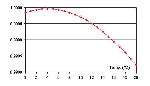 Density Meter, buy Digital Benchtop & Portable Meters