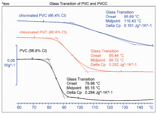 polymer the glass transition In other words, the polymer becomes glassy and rigid for polyethylene, the tg is very low and occurs at about −90 °c however, it is important to mention so how do changes in chain structure affect tg, if the transition is largely controlled by rotation about chain bonds introduction of atoms like oxygen.