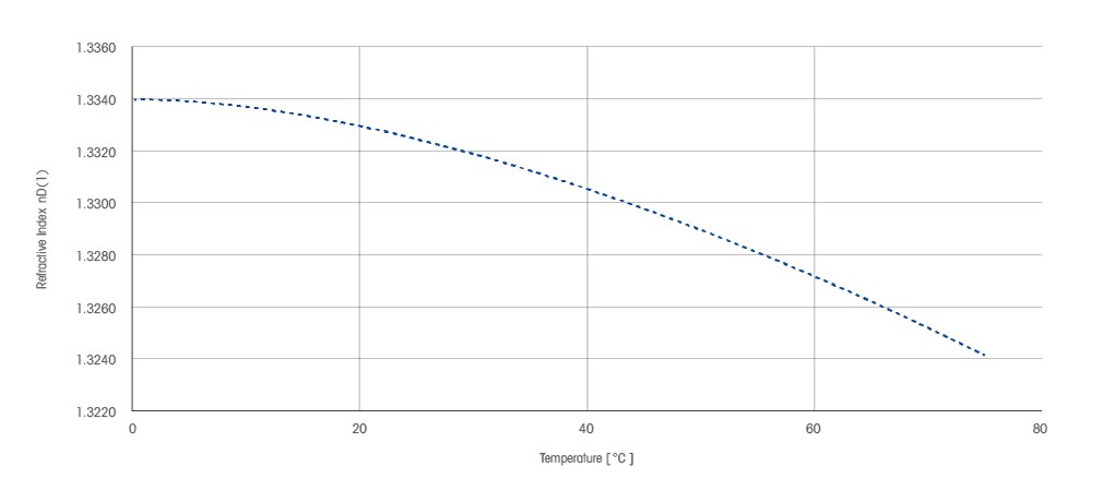 Influence of Temperature on Refractive Index Determination