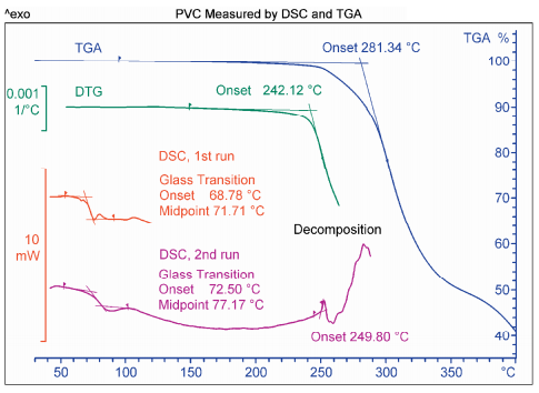 Pvc Measured By Dsc And Tga Mettler Toledo