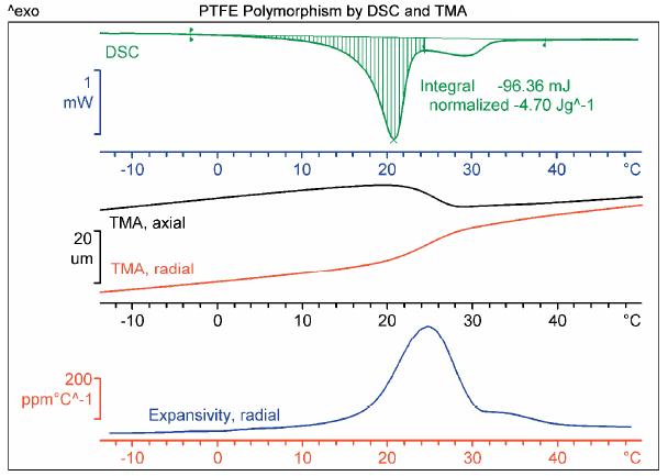 Ptfe Polymorphism By Dsc And Tma Mettler Toledo