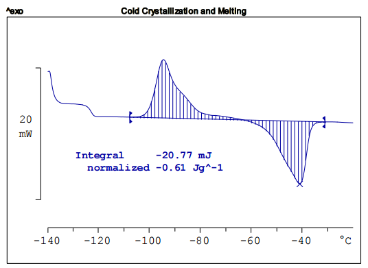 Cold Crystallization Using Silicone Rubber As An Example