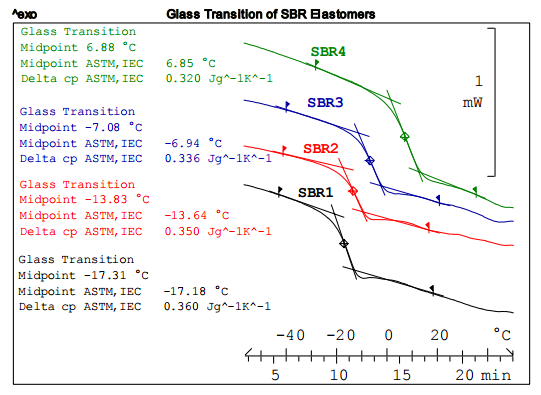 DSC Measurements of Differently Vulcanized SBR Elastomers