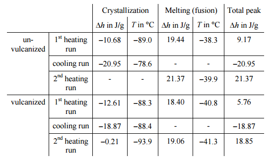 Melting and Crystallization Behavior of Vulcanized and