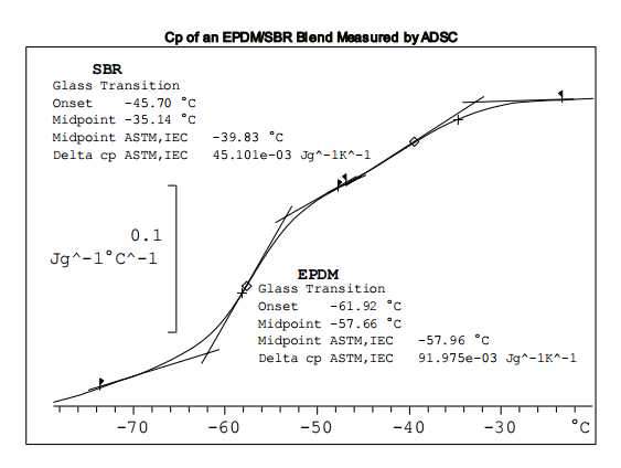Combined TGA and DSC analysis of an EPDM/SBR blend - METTLER