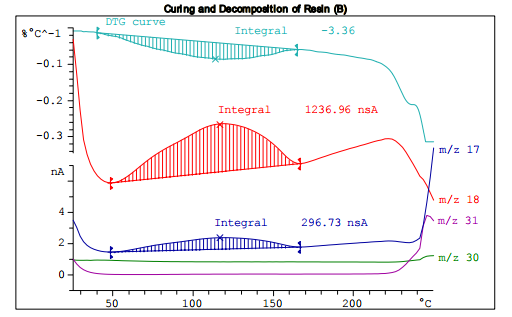 Curing and Decomposition of an Amino Resin - METTLER TOLEDO