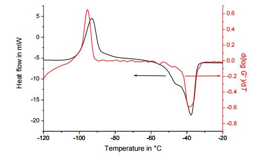 Comparison of DSC and DMA Measurements - METTLER TOLEDO