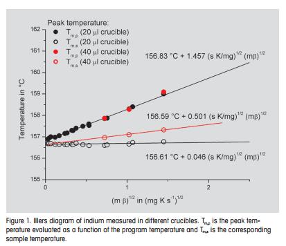 Evaluation And Interpretation Of Peak Temperatures Of Dsc Curves