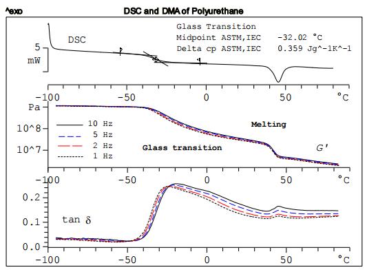 Comparison of DSC and DMA Measurements of Polyurethane - METTLER TOLEDO