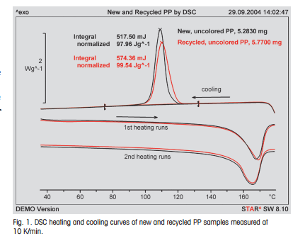 The Advantages Of Dsc Cooling Measurements For Characterizing