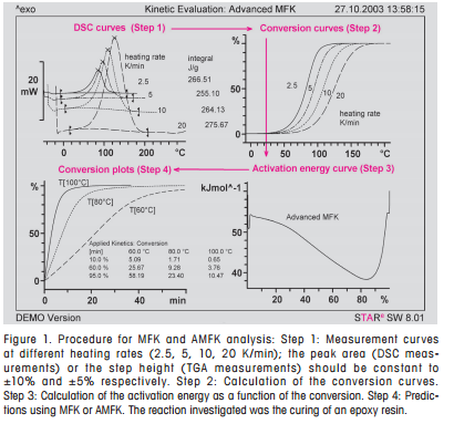 Determination Of The Adsorption And Desorption Of Moisture In
