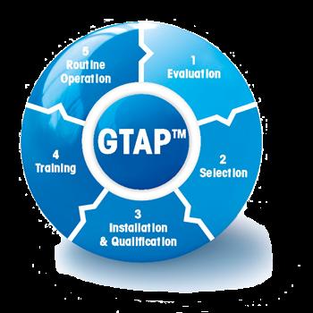 GTAP™ - Good Thermal Analysis Practice™ (надлежащая практика термического анализа)
