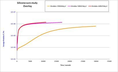Silicone cure study Overlay