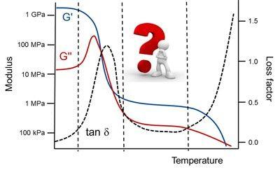 DMA Curve Interpretation – TA e-Training Registration