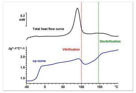 Specific heat Capacity (Cp)