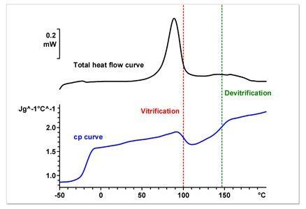 Specific heat Capacity (Cp)