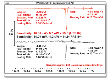 TAWN sensitivity comparison (135.2 °C)