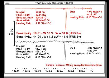 Vergleich der TAWN-Empfindlichkeit (135,2°C)