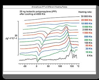 Courbes d'analyse par Flash DSC d'un échantillon en fonction de la température
