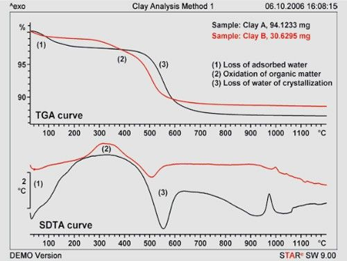Figure 1. Properties of clay at a constant heating rate up to 1200 ºC in an air atmosphere.