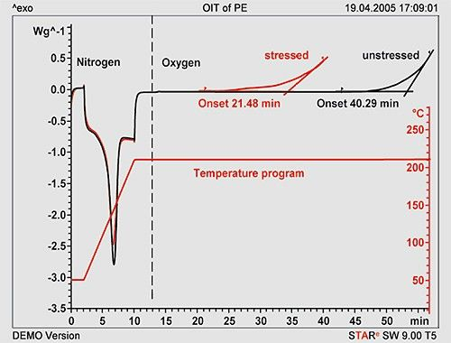 Figure 1. OIT measurements performed in a conventional DSC at atmospheric pressure. The material originated from a piece of PE tubing. The reaction temperature is 210 °C. The stressed (i.e.damaged) sample material originated from the inside of the tubing, the unstressed sample from the outside.
