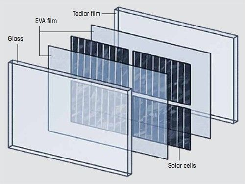 Figure 1. Construction of a photovoltaic module.