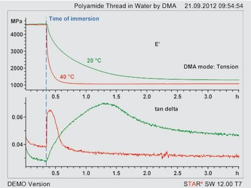 Figure 2. Storage modulus (E') of a polyamide thread measured by DMA in the tension mode at water bath temperatures of 20 and 40 °C before and after immersion in water.