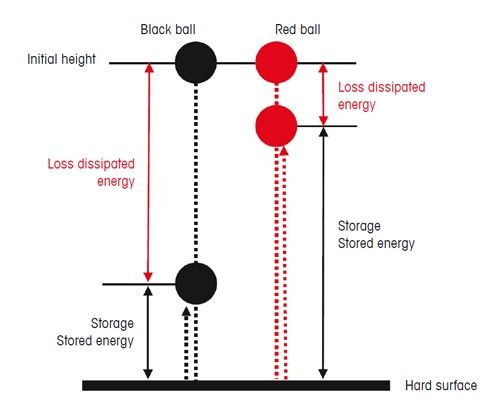 Figure 1. The bouncing behavior of two rubber balls. In the black ball, the deformation energy is mainly transformed into heat; in the red ball, most of the deformation energy is available for bouncing after it hits the hard surface.