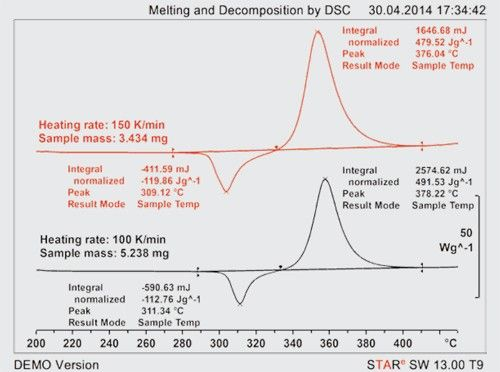 Figure 1. Conventional DSC measurements at heating rates of 100 and 150 K/min.
