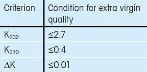 Table 1. Spectrophotometric criteria defined by the International Olive Council that must be fulfilled by an extra virgin olive.