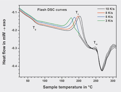 Figure 2. Flash DSC heating curves measured at heating rates of 3 to 10 K/s for Se85Te15.