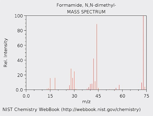 Figure 1. Mass spectrum of DMF (source: NIST Chemistry Webbook, http:// webbook.nist.gov\ chemisry).