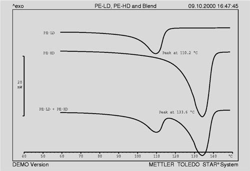 Fig. 1. Melting curves of PE-LD and PE-HD. The peak maximum of the PE-LD melting curve is appreciably lower. The crystallinity of PE-LD and PE-HD is also different; typically the degree of crystallinity of PE-HD is about 65%, and PE-LD about 25%.