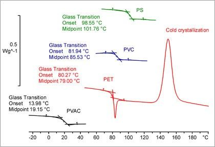 Determination Of Glass Transition Temperature By Thermal