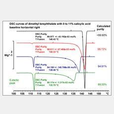 熱分析方法對純度的測定