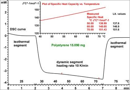 Determination of specific heat capacity