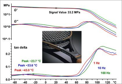 Thermal Analysis of Composites
