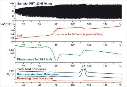 Temperature-Modulated DSC